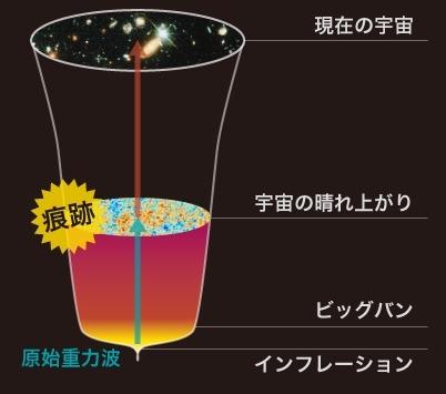 ビックバンにより発生した原始重力波