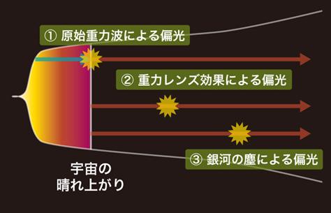 原始重力波の痕跡発生要因