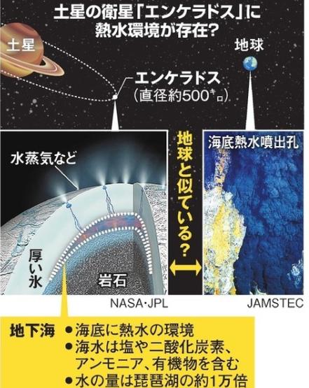 土星の衛星エンケラドスに生命活動の可能性、熱水活動