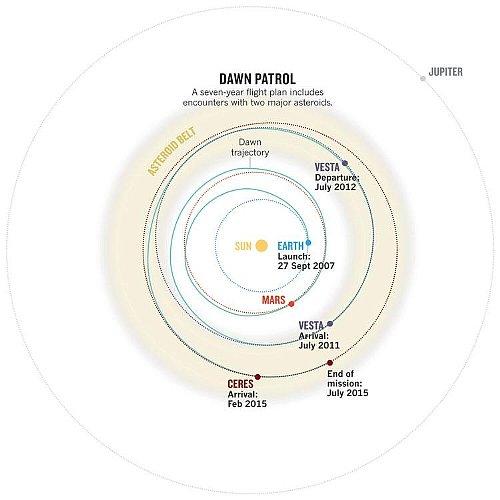 無人探査機ドーンのケレス軌道